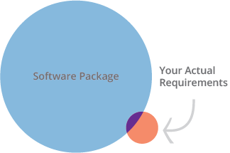 software package vs. your actual requirements