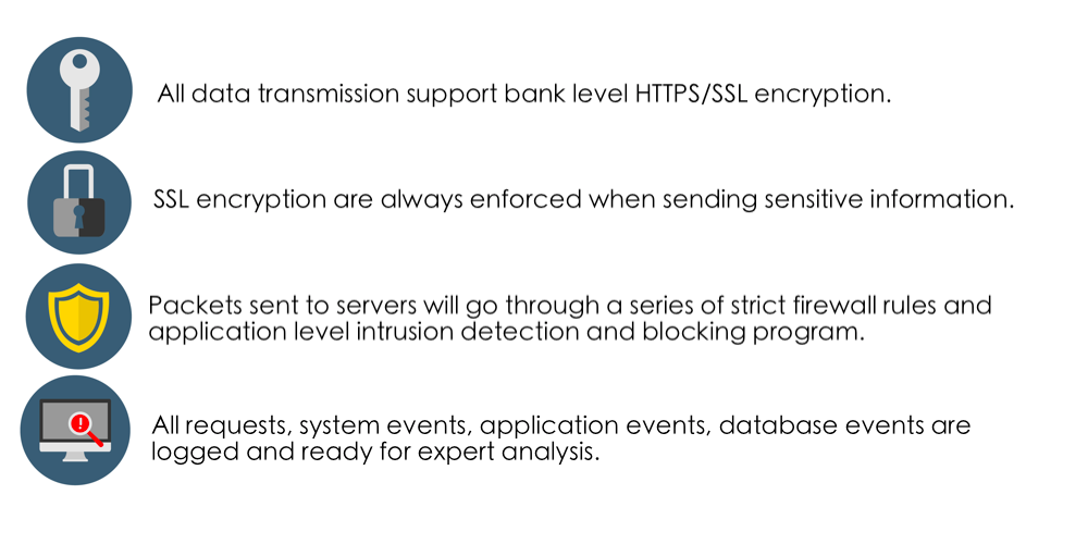 All data transmission supports bank level HTTPS/SSL encryption. SSL encryption is always enforced when sending sensitive information. Packets sent to servers will go through a series of strict firewall rules and application level intrusion detection and blocking program to stop malicious requests and IP at real time. All requests, system events, application events, database events are logged and ready for expert analysis.