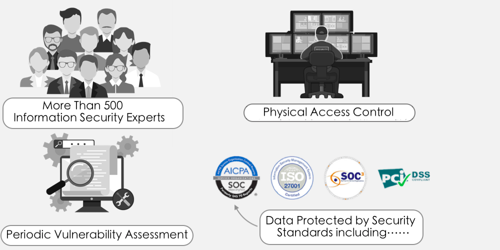 Information Security Team consisting of more than 500 top experts. Custom-designed electronic access cards, alarms, vehicle access barriers, perimeter fencing, metal detectors, and biometrics. Annual audits for the following standards: ISO 27001, SSAE16 / ISAE 3402 Type II: SOC 2, SOC 3, PCI DSS v3.0